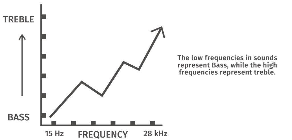 Infographic to show the frequency response of the Sennheiser Game Zero