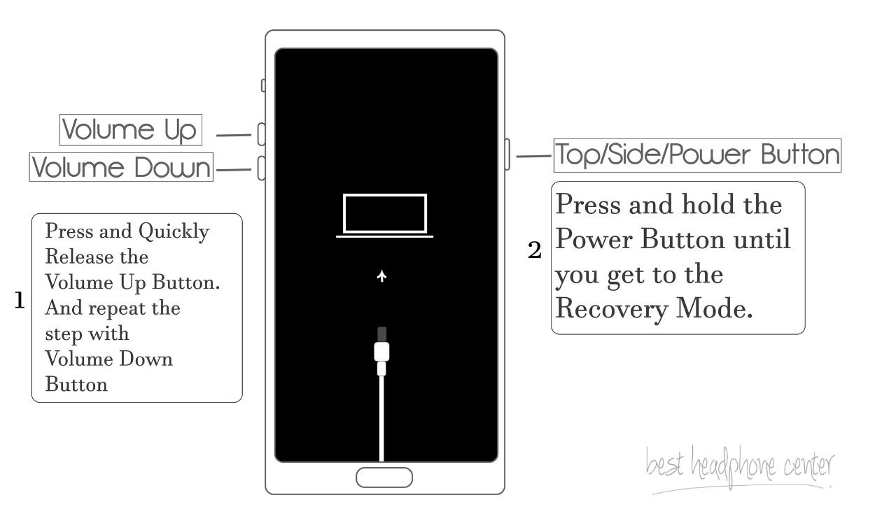 An infographic to show the process of getting into the Recovery Mode of an iPhone